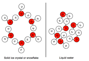Water Molecular Arrangement