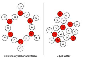 Water Molecular Arrangement